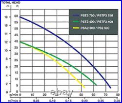 Wacker Neuson PS2 500 Submersible Pump, 110V/60HZ, 2/3 HP, 32' cord. 6.1A